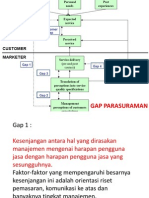 Gap Parasuraman