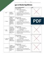 Change in Equilibrium Worksheet