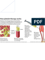 How platelet therapy works