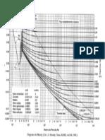 maquinas fluido-dinamicas diagrama de moody