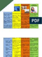 Cuadro Comparativo de Modelos Educativos