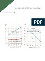 Graficas Efecto Buffers