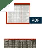 Servo Chart