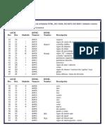 Tabla de ASCII estándar