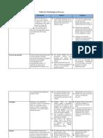 Tabla de la Metodologías de Procesos.docx