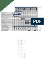 Grafic Gantt Exemplu