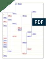 Microsoft Office Project - SIMPRO PRAKTIKUM