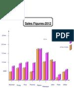 Sales Revenue 2007-2012 Teamwise