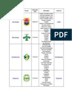 22 Departamentos Escudo Extension Munipios Cabecera en Cuadros
