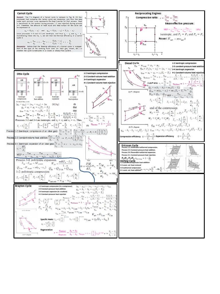 Thermodynamics Formula Sheet