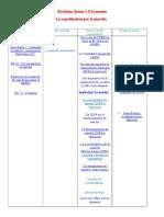 révision du thème 3 -  la coordination par le marché