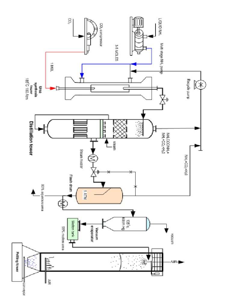 Flow Diagram of Urea Production Process From Ammonia and
