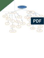 Concept Map1