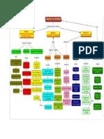Mapa Conceptual Modulo