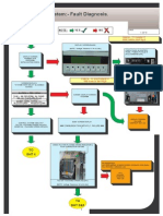 Visio-CAN PLC Sys Fault Diagnosis