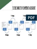 Assessment & Certification Flow Chart