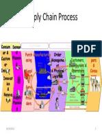 Supply Chain Process
