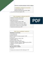 CLASIFICACION DE LAS MODALIDADES VENTILATORIAS.docx