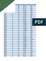 tabel statica
