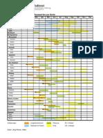 Aussaatkalender AID Das Gem%C3%BCsejahr