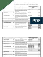 Daftar Konversi Klasifikasi Dan Subklasifikasi Tenaga Kerja Ahli Kontruksi