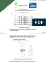How to Make a Sollner Diagram