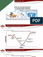 Etapas Educacion Virtual