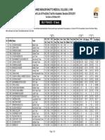 Self Finance list of shaheed benazir college