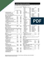 02 0 nutrition diagnostic terminology1