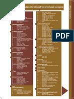 Manual for Acrobatics - Fedec