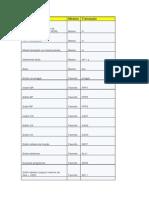 Comandos e Transações Úteis no SAP