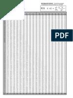 Tablas de distribución de Poisson