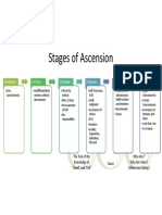 Stages of Ascension