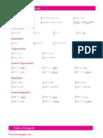 Derivatives & Integrals Formulas