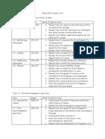 Edexcel P1 Revision List