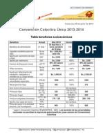 Tabla Sueldos Per 2013-2014