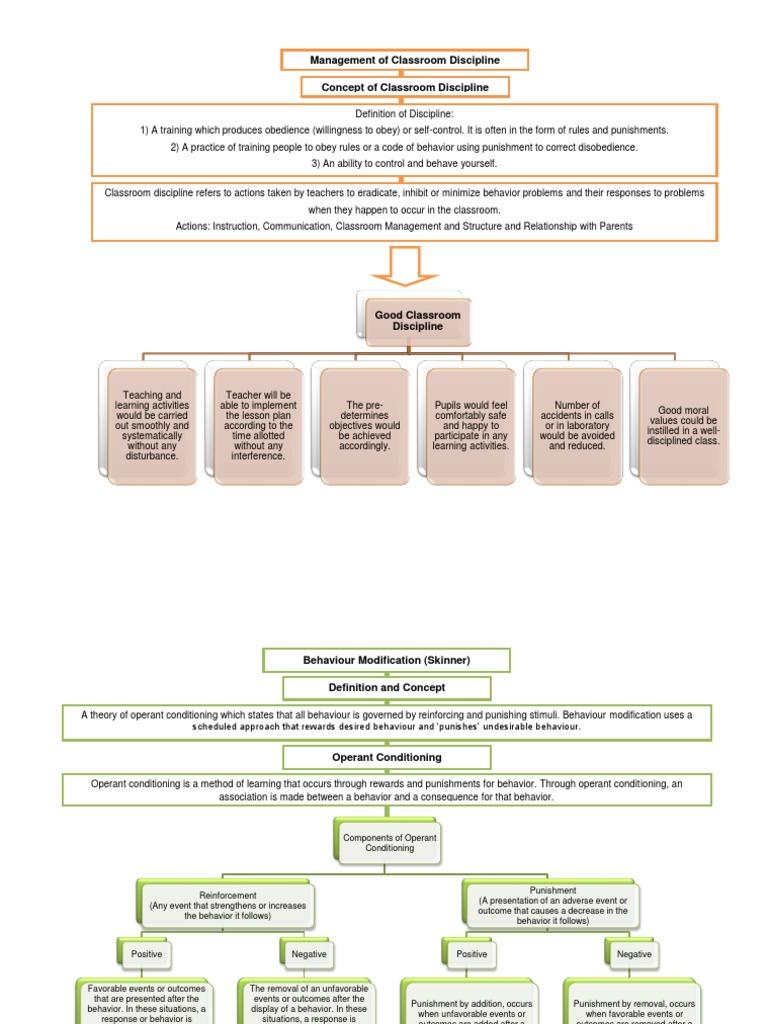 Classroom Management Theories | Classroom Management | Reinforcement