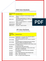 ANSI Valve Standard