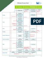 PMstudyprocesschart Formula V5