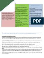 Digital Professional Standards Framework