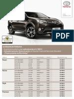 Toyora RAV4 - cenník marec 2014