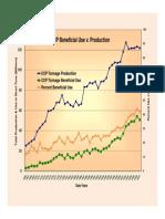 Revised 1966 2007 CCP Prod v Use Chart
