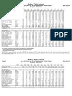 April 2014 Grades 9-12 Breakfast Nutritional Data