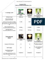 Compare_ LED Lights vs CFL vs Incandescent Lighting Chart