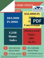 Baker Louisiana Home Prices