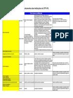 Instrumentos das Instituições do GTP APL.pdf