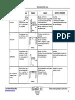 Tabla resumen patologías constructivas