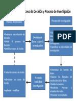Relación entre Proceso de Decisión y Proceso de Investigación