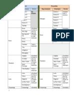 4 Cuadro Distr Geografica Preven y FM