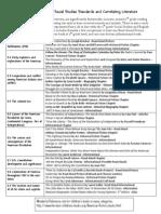 california grade 5 social studies standards and correlating literature chart
